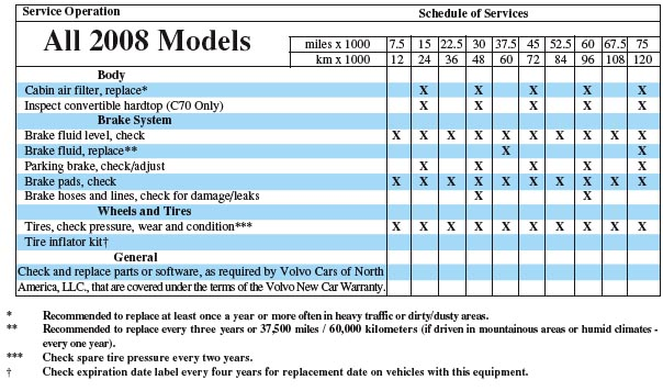 Warranty And Service Records Information